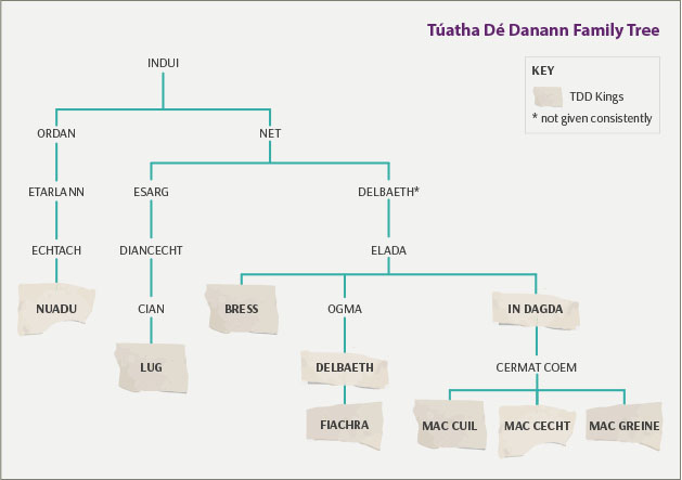 TDD Family Tree